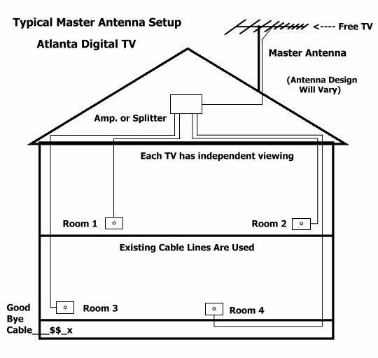 Master Home TV Antenna .