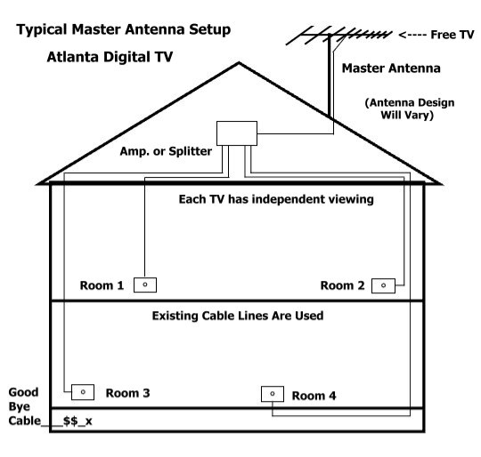 Atlanta digital tv helpful information typical master home antenna install asfbconference2016 Image collections